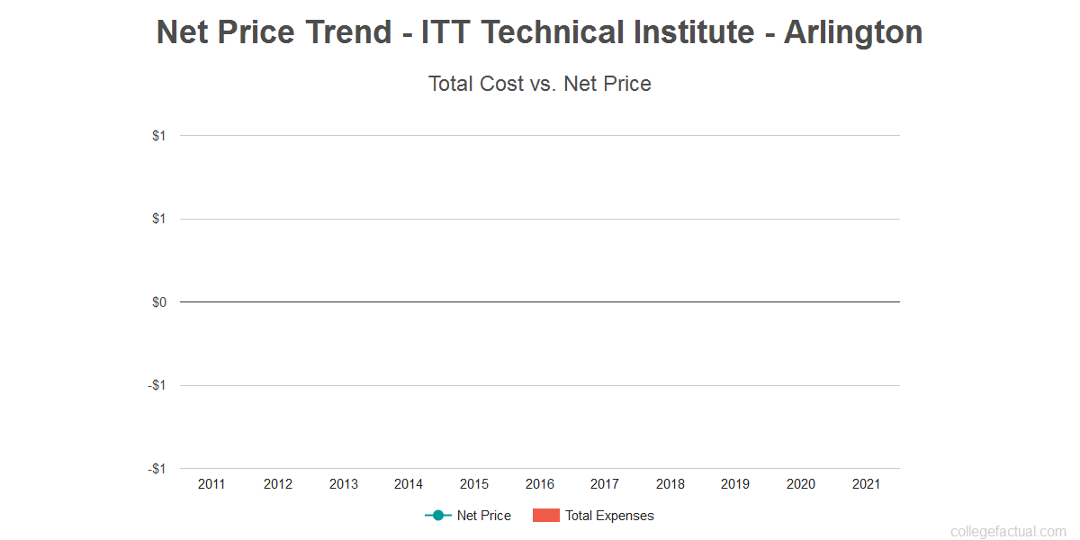 Average net price trend for ITT Technical Institute - Arlington