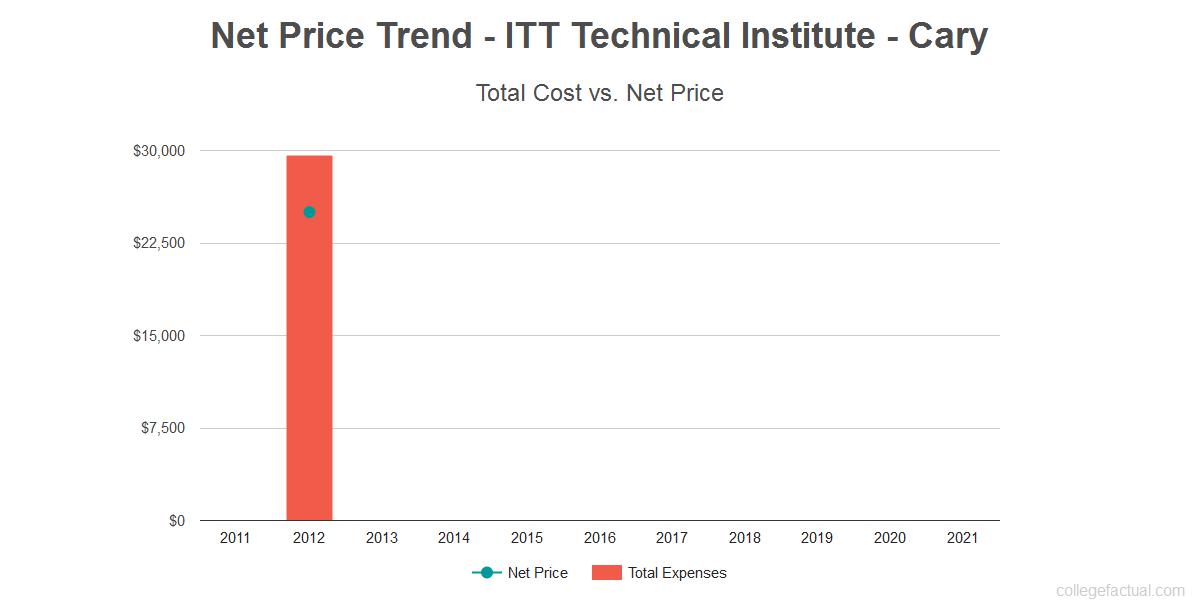 Average net price trend for ITT Technical Institute - Cary