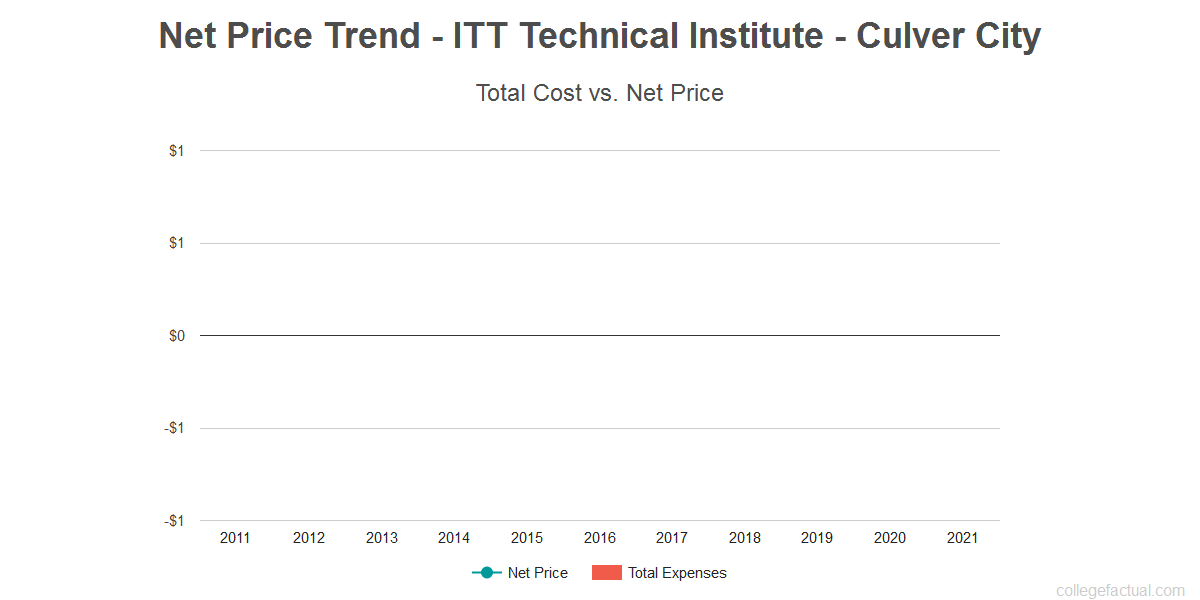 Average net price trend for ITT Technical Institute - Culver City