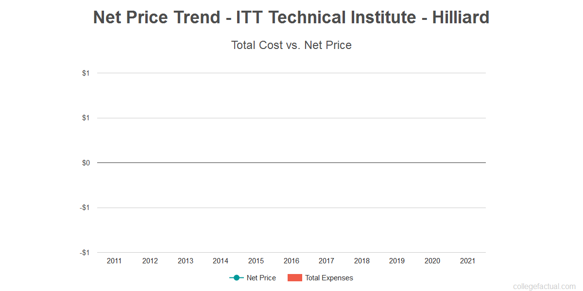 Average net price trend for ITT Technical Institute - Hilliard