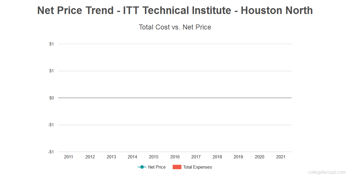 Average net price trend for ITT Technical Institute - Houston North