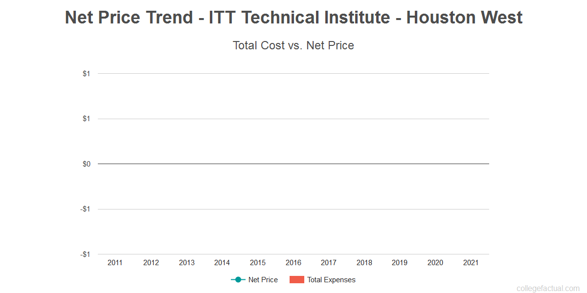 Average net price trend for ITT Technical Institute - Houston West