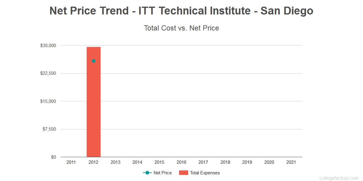 Average net price trend for ITT Technical Institute - San Diego