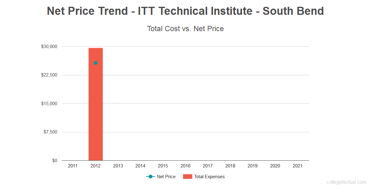 Average net price trend for ITT Technical Institute - South Bend