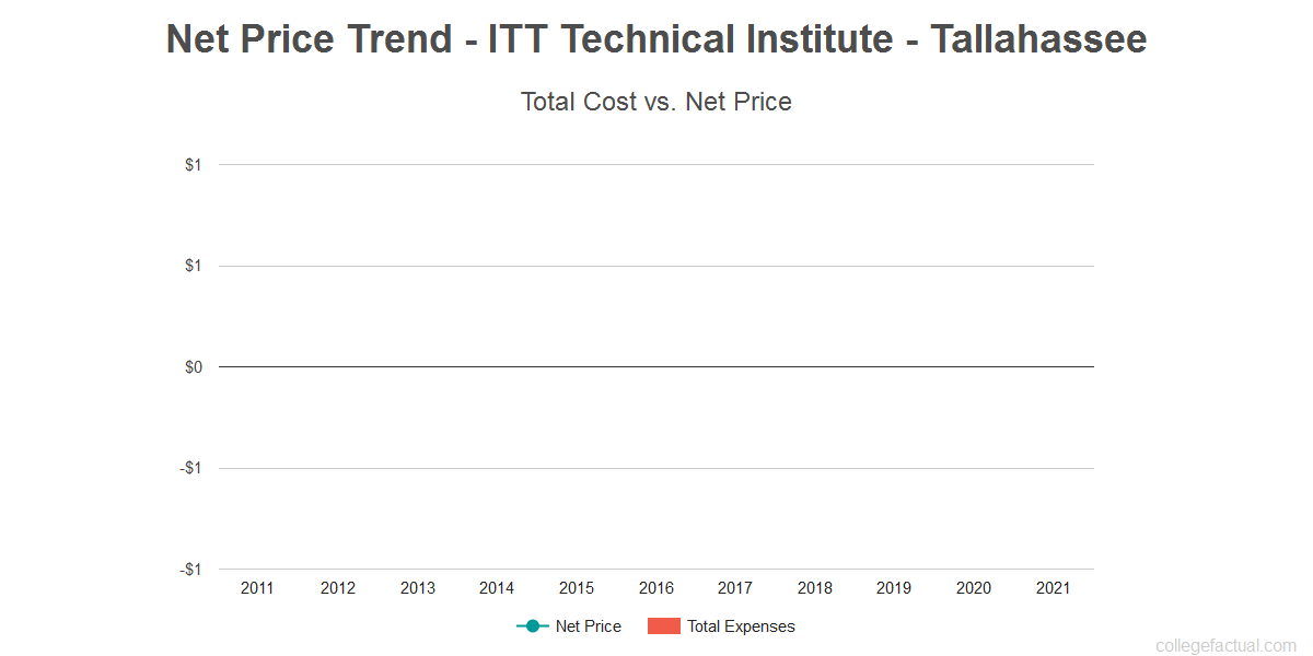 Average net price trend for ITT Technical Institute - Tallahassee