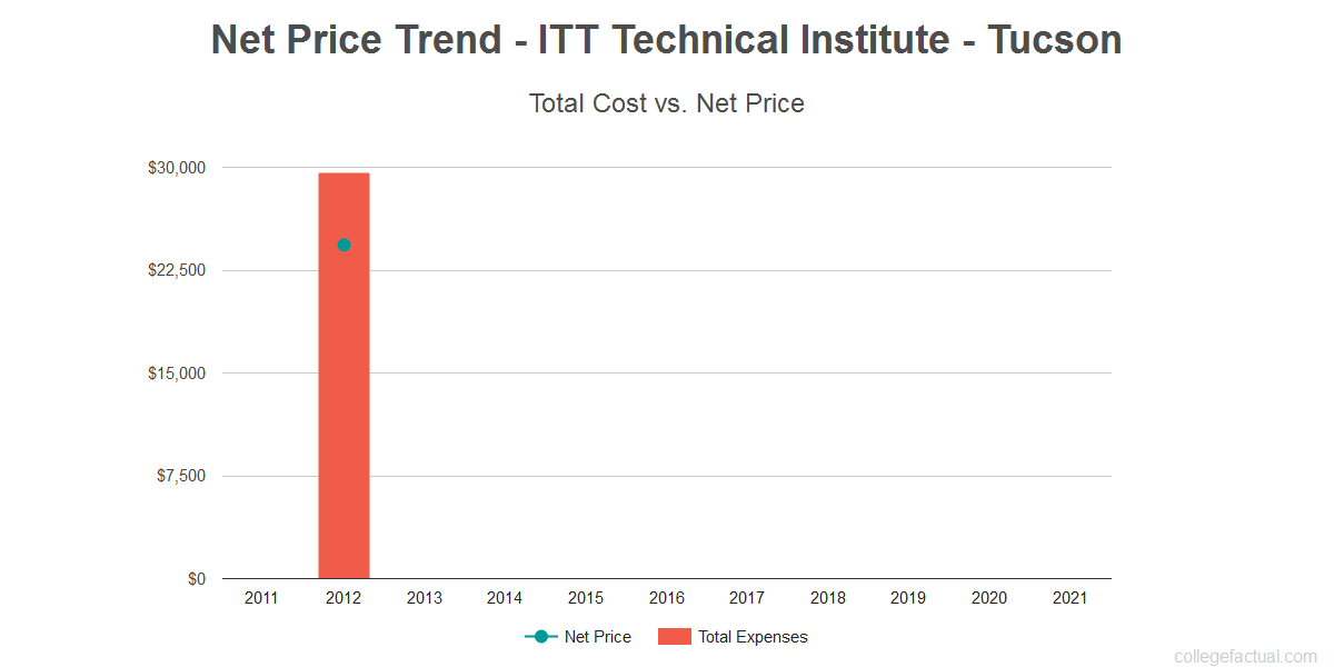 Average net price trend for ITT Technical Institute - Tucson