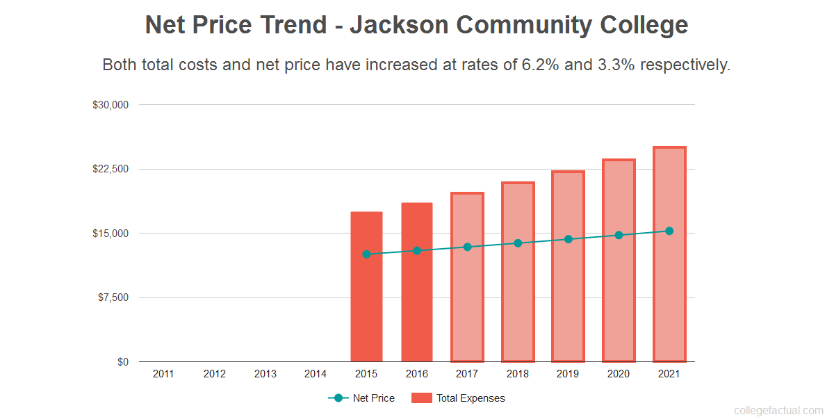 Average net price trend for Jackson Community College