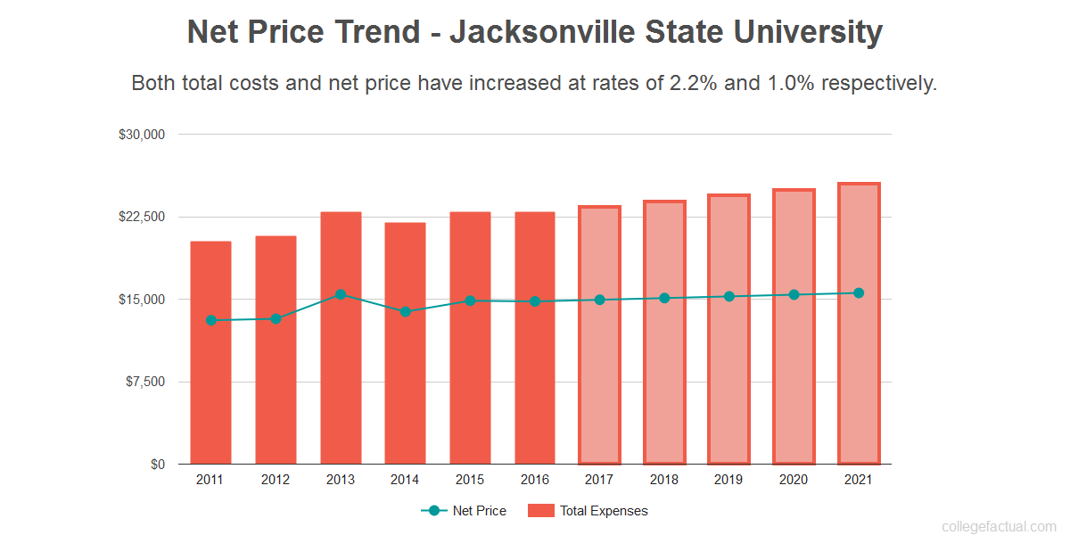 Average net price trend for Jacksonville State University