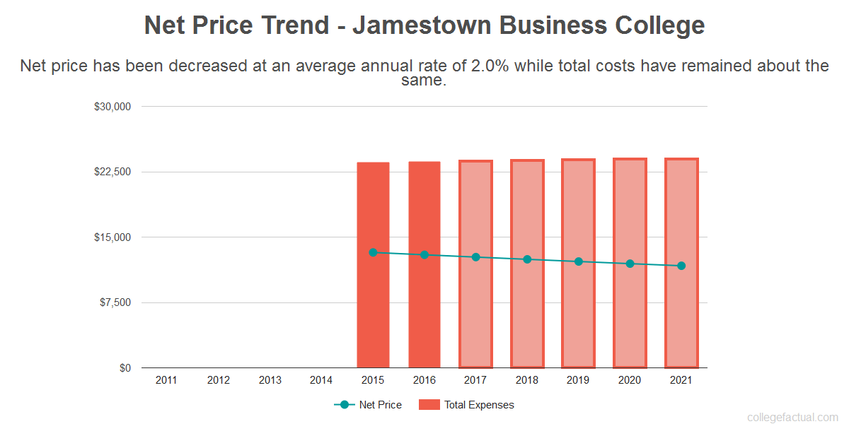 Average net price trend for Jamestown Business College