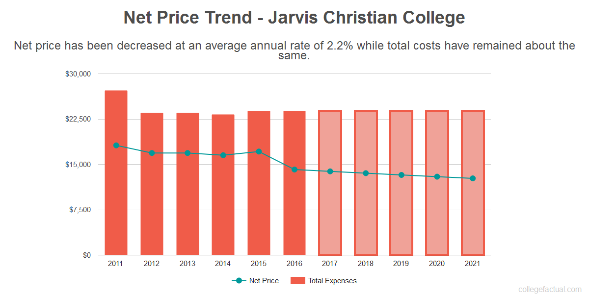 Average net price trend for Jarvis Christian College