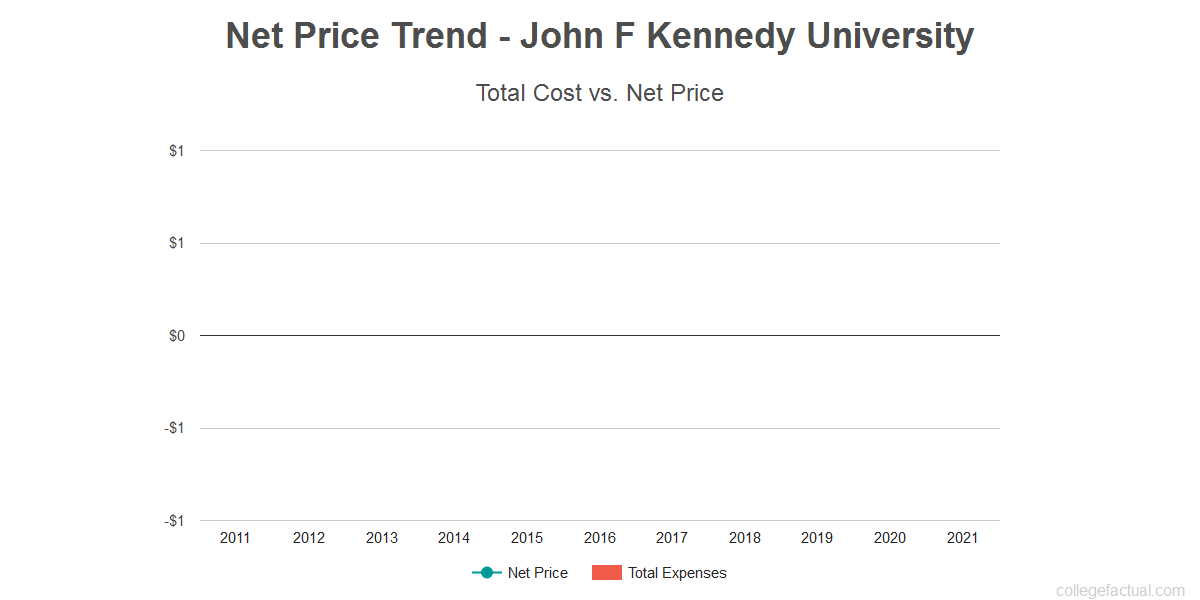 Average net price trend for John F Kennedy University