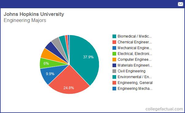 Info on Engineering at Johns Hopkins University: Grad Salaries & Degree Completions