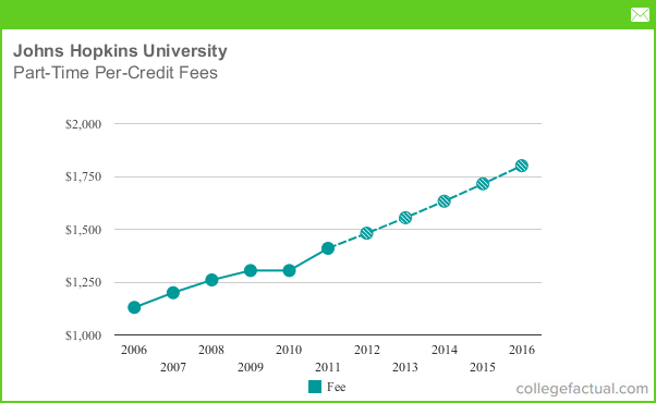 Johns Hopkins Online Masters Cost - College Learners