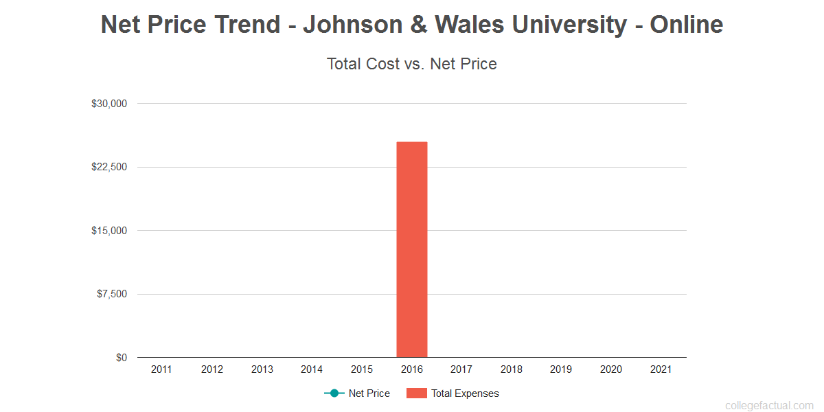 Average net price trend for Johnson & Wales University - Online