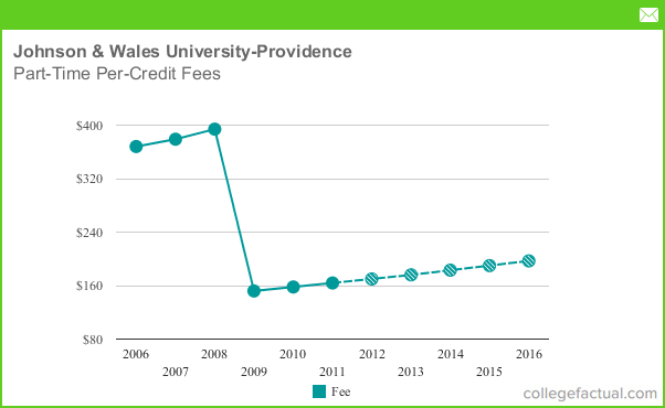 Price Of Providence College With Room And Board