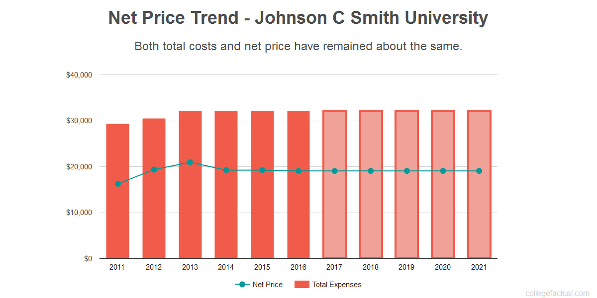 Average net price trend for Johnson C Smith University