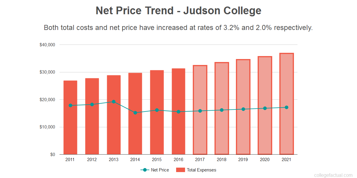 Average net price trend for Judson College