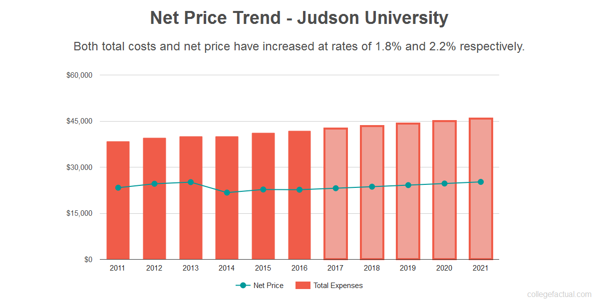 Average net price trend for Judson University