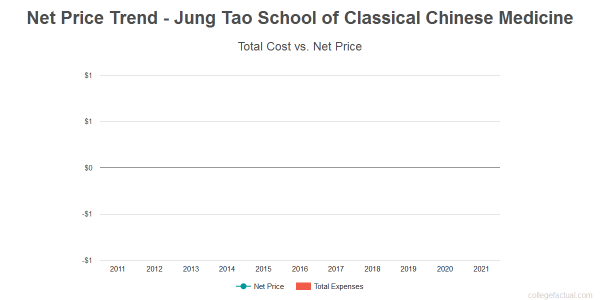 Average net price trend for Jung Tao School of Classical Chinese Medicine