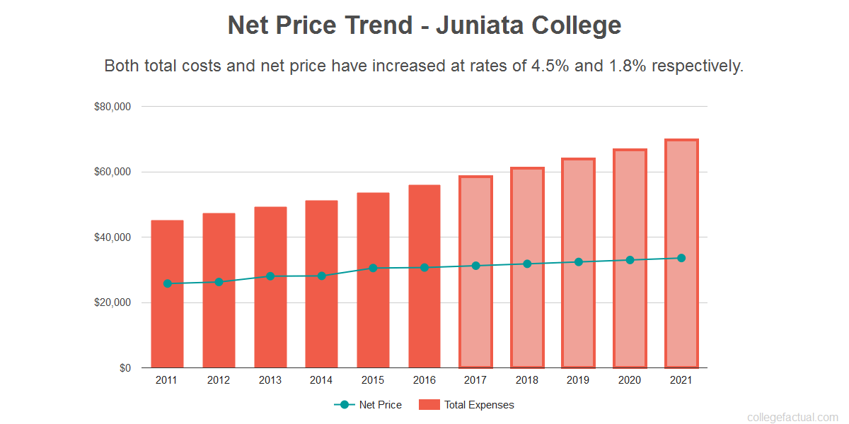 Average net price trend for Juniata College