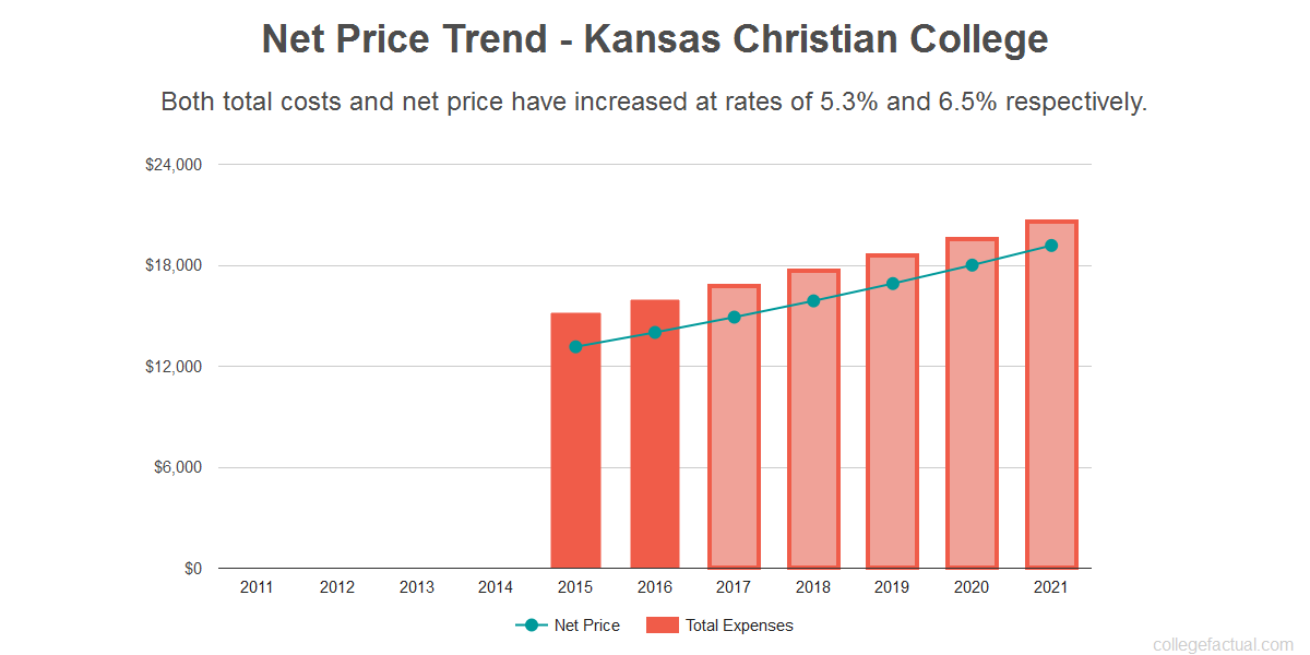 Average net price trend for Kansas Christian College