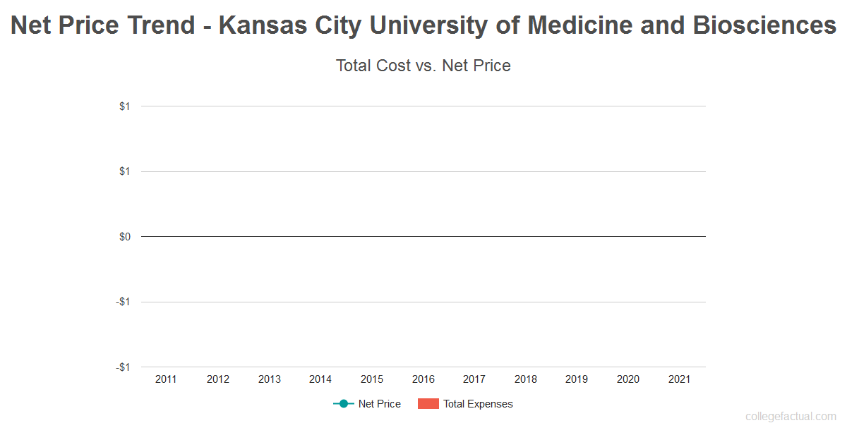Average net price trend for Kansas City University of Medicine and Biosciences