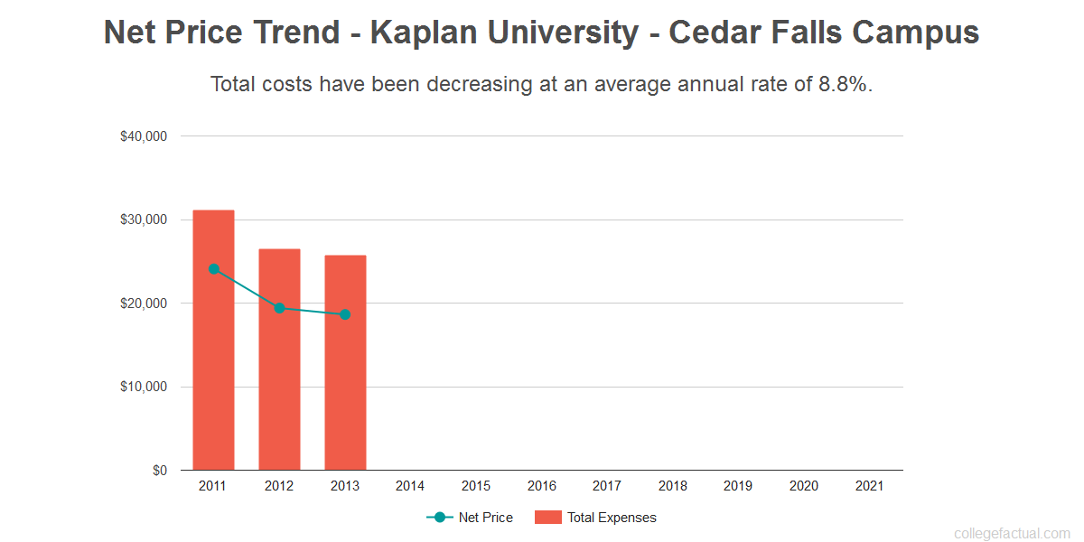 Average net price trend for Kaplan University - Cedar Falls Campus