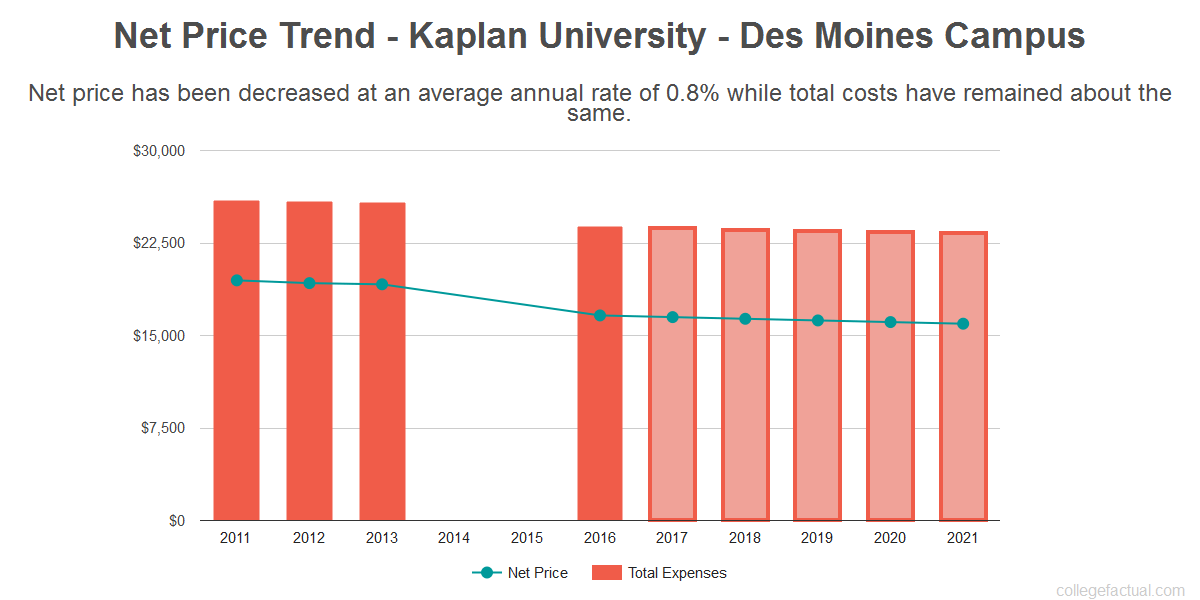 Average net price trend for Kaplan University - Des Moines Campus