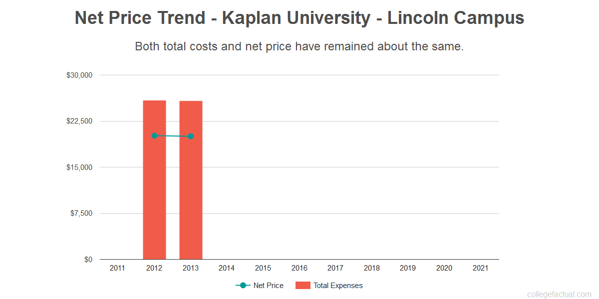 Average net price trend for Kaplan University - Lincoln Campus