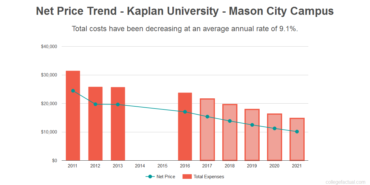 Average net price trend for Kaplan University - Mason City Campus