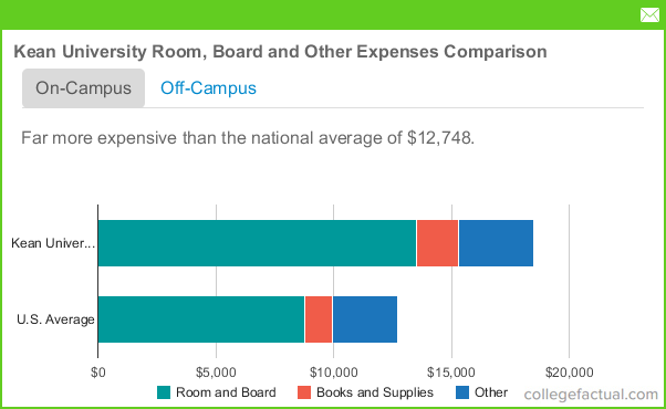 Room And Board Fees At Kean University