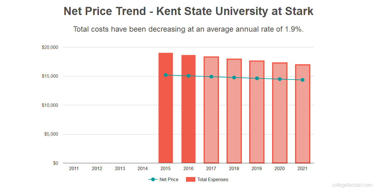 Average net price trend for Kent State University at Stark