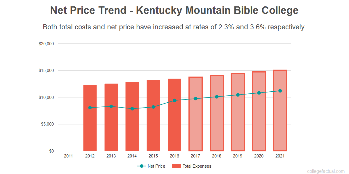 Average net price trend for Kentucky Mountain Bible College