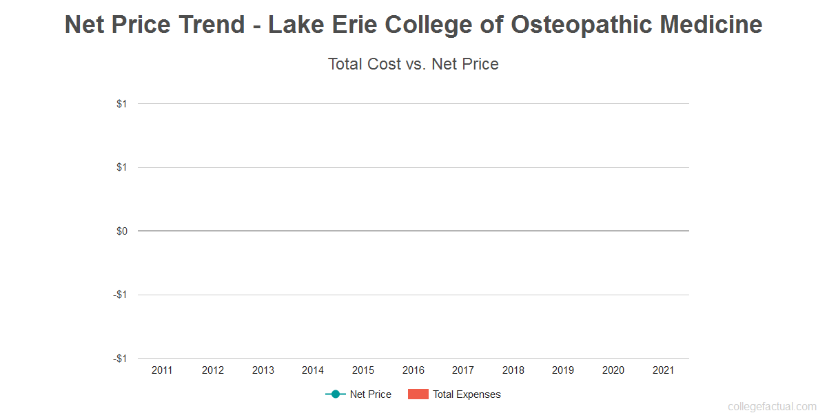 Average net price trend for Lake Erie College of Osteopathic Medicine