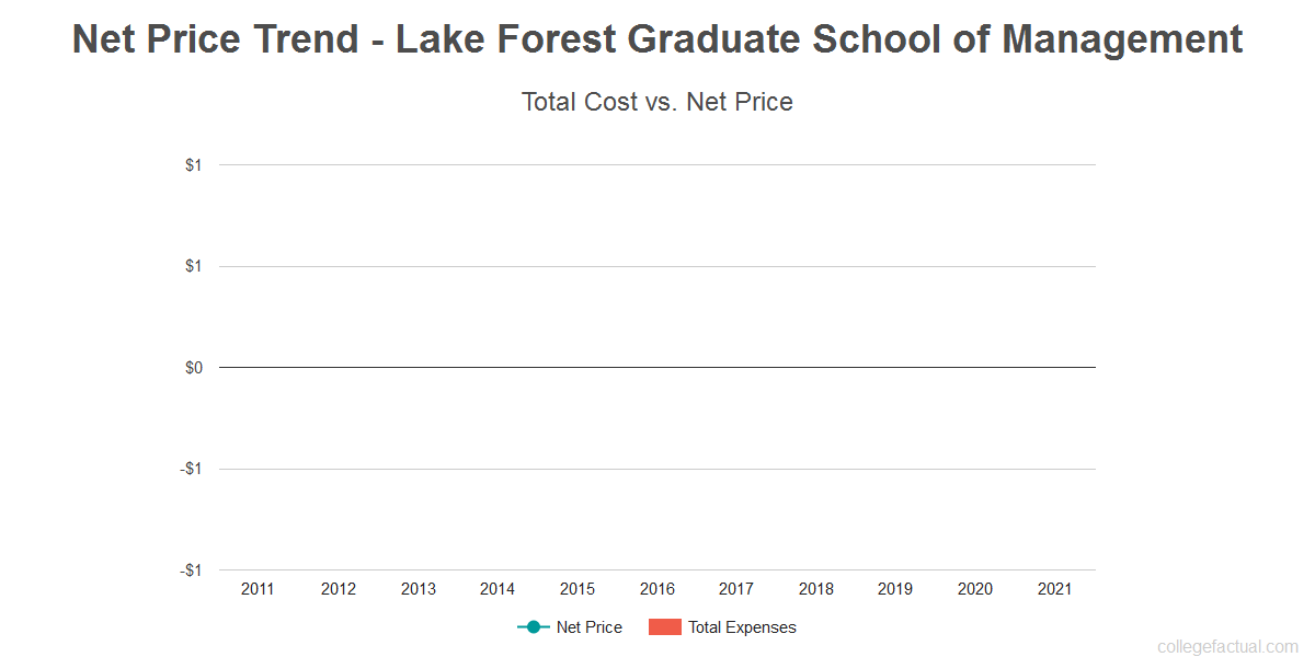 Average net price trend for Lake Forest Graduate School of Management