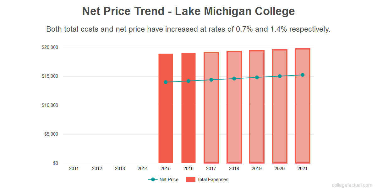 Average net price trend for Lake Michigan College