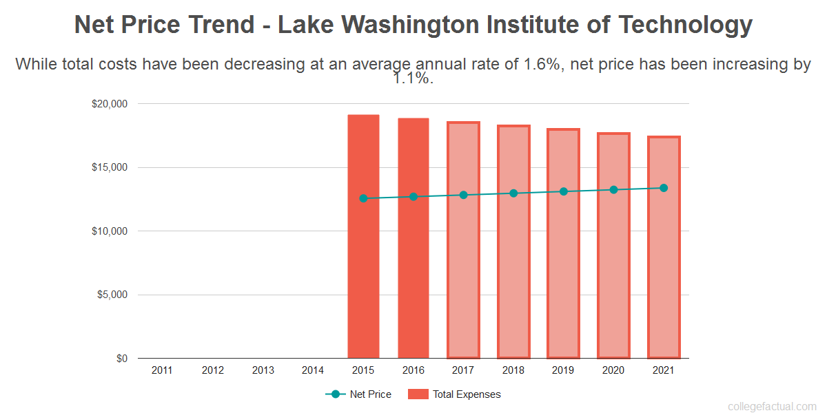 Average net price trend for Lake Washington Institute of Technology