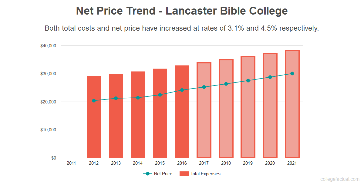 Average net price trend for Lancaster Bible College