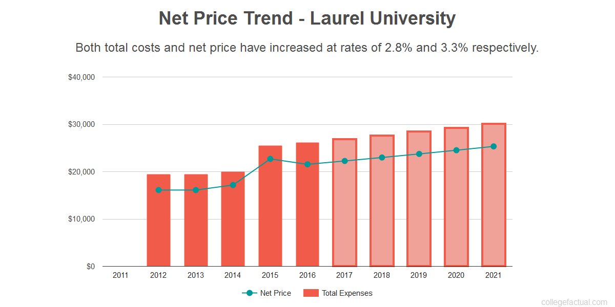Average net price trend for Laurel University