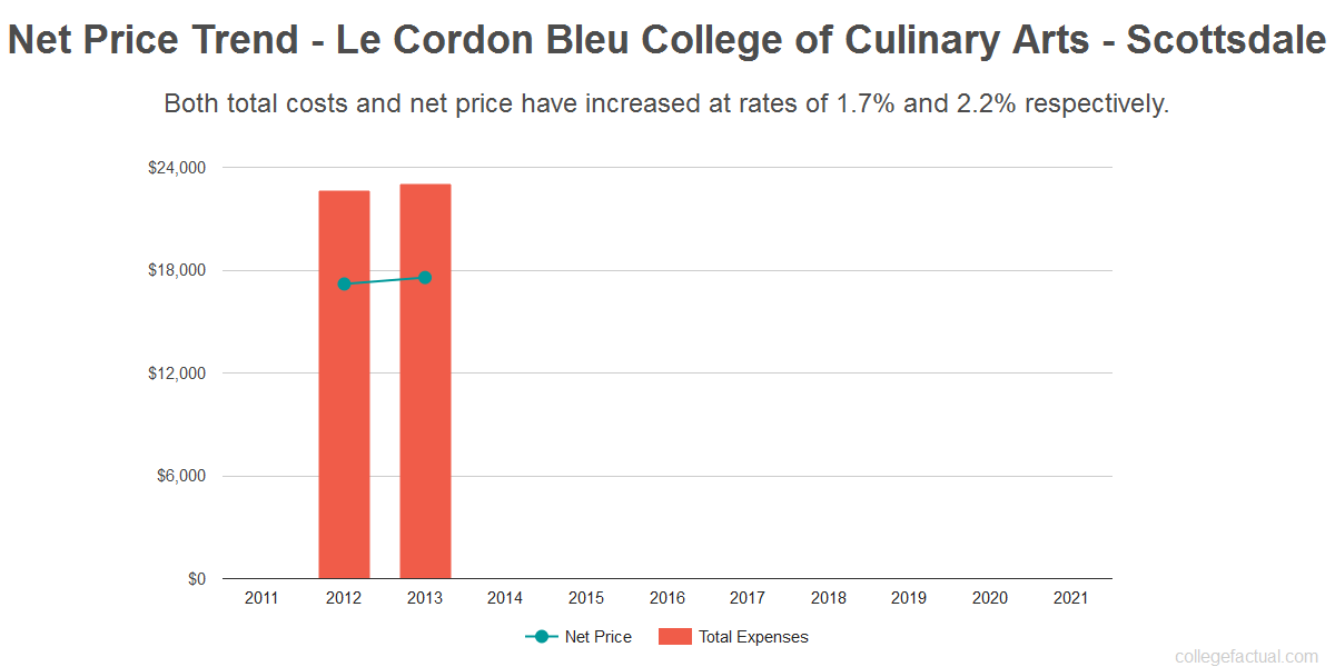 Average net price trend for Le Cordon Bleu College of Culinary Arts - Scottsdale