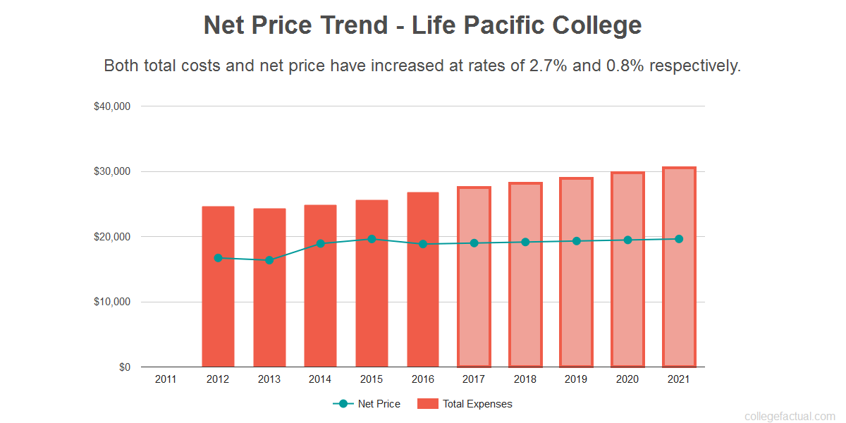 Average net price trend for Life Pacific College