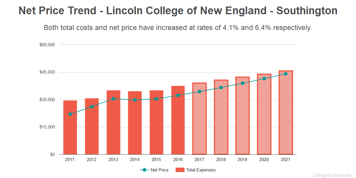 Average net price trend for Lincoln College of New England - Southington