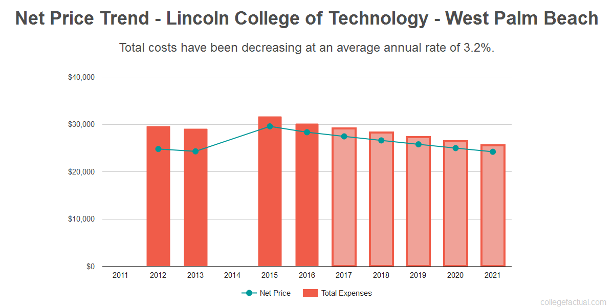 Average net price trend for Lincoln College of Technology - West Palm Beach