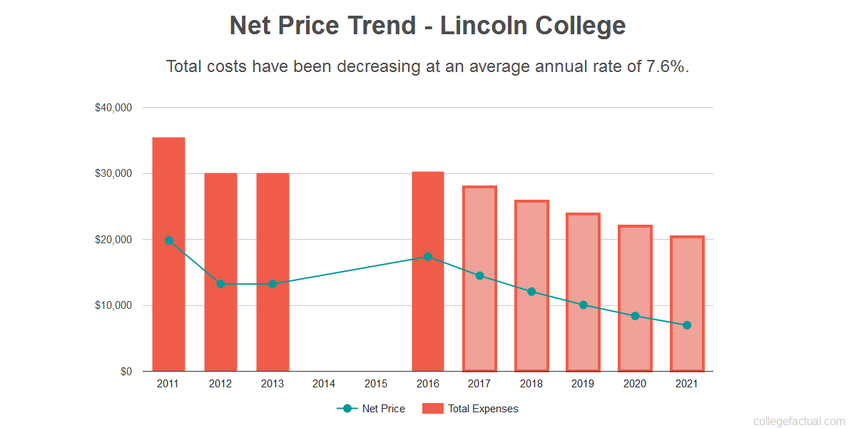 Average net price trend for Lincoln College