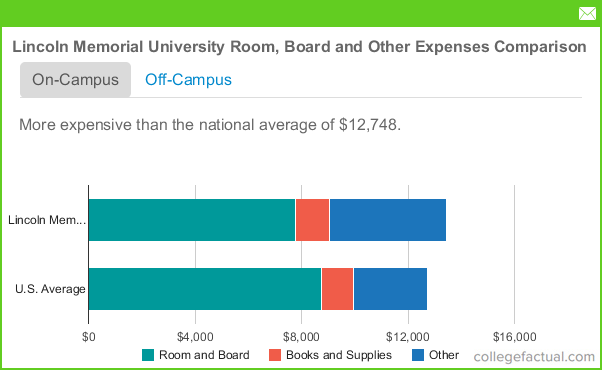 Lincoln Memorial University Room And Board Costs