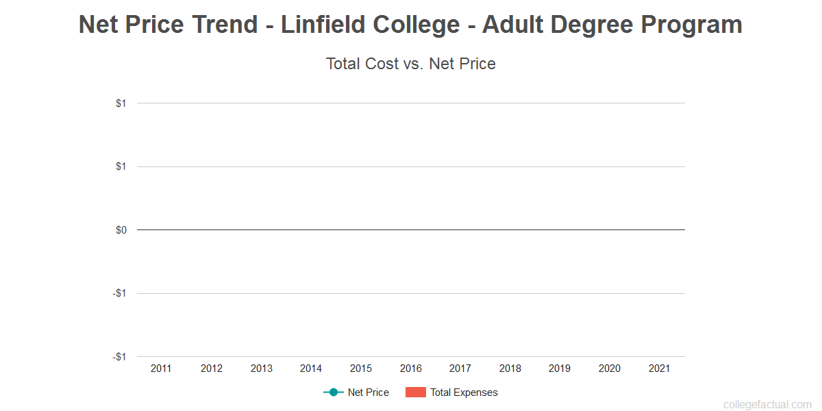 Average net price trend for Linfield College - Adult Degree Program