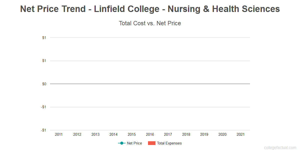 Average net price trend for Linfield College - Nursing & Health Sciences
