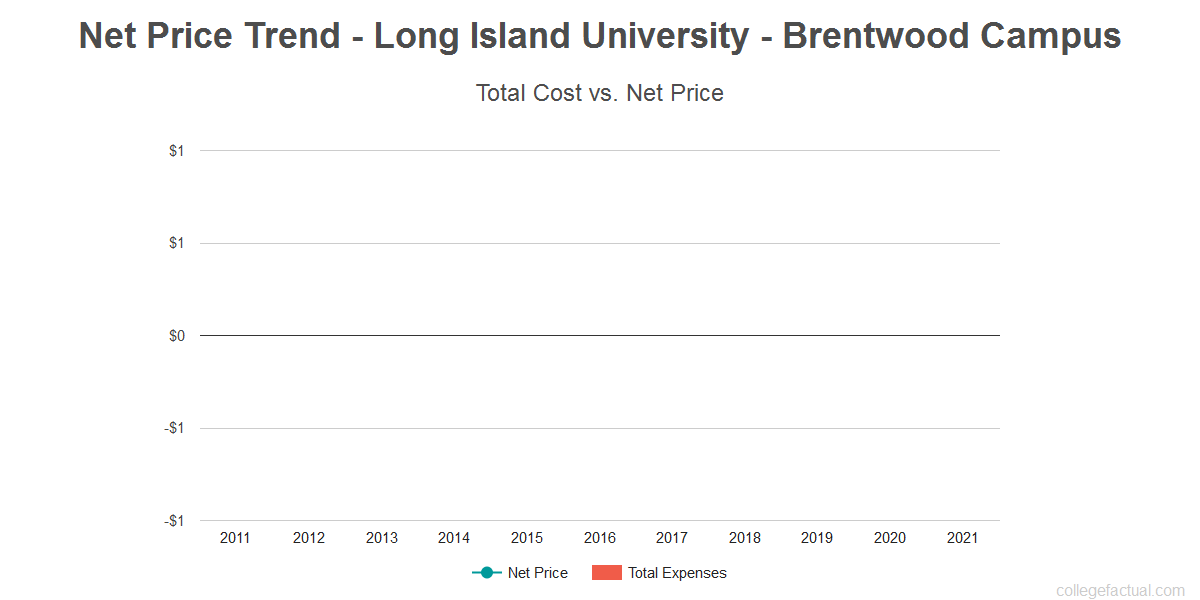 Average net price trend for Long Island University - Brentwood Campus