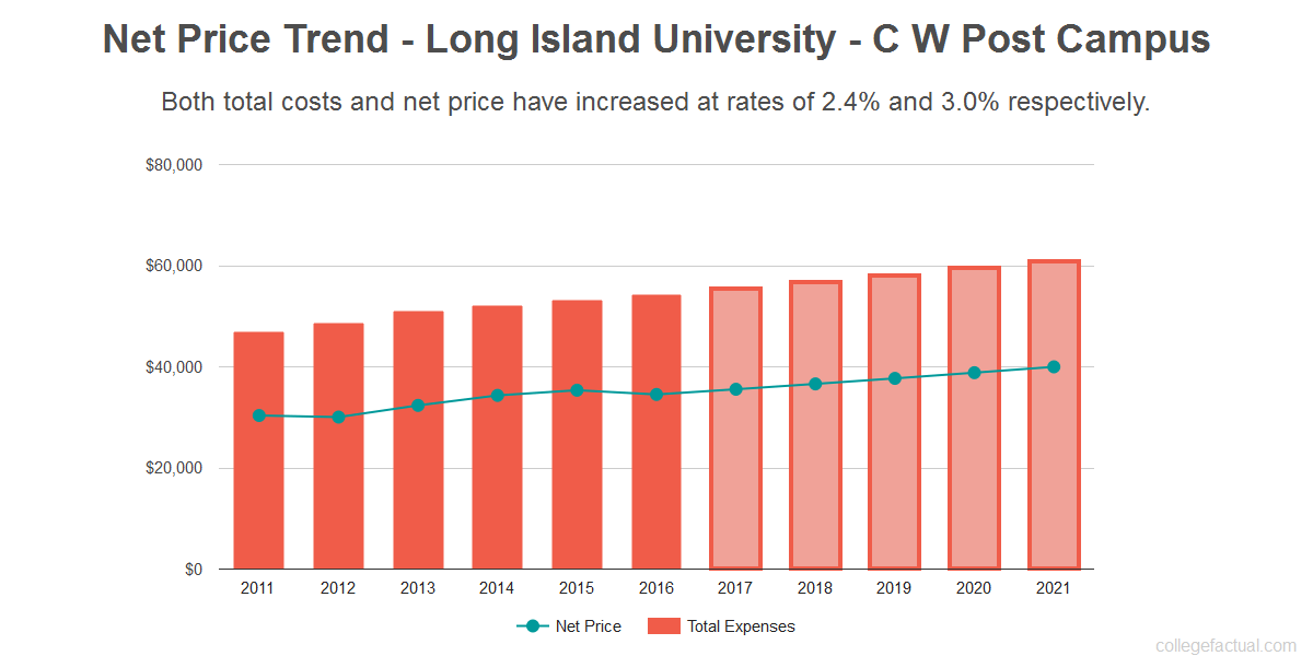 Average net price trend for Long Island University - C W Post Campus