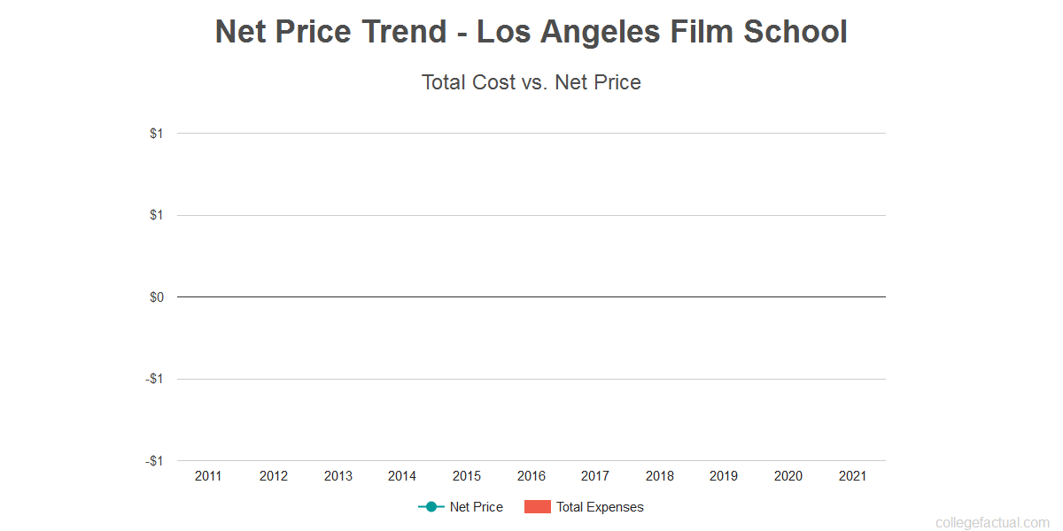 Average net price trend for Los Angeles Film School